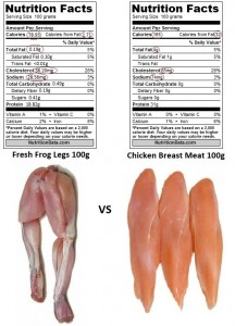 Fresh Frog Leg 100g vs Chicken Breast Meat (Marked and with Pictures) Revised 3rd